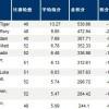 【数据排行】PGA巡回赛数据排行榜 看看最新的数据分析